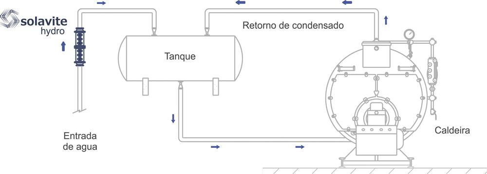 diagramascaldeira
